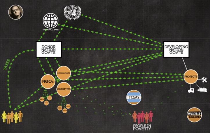 poverty-inc-diagram